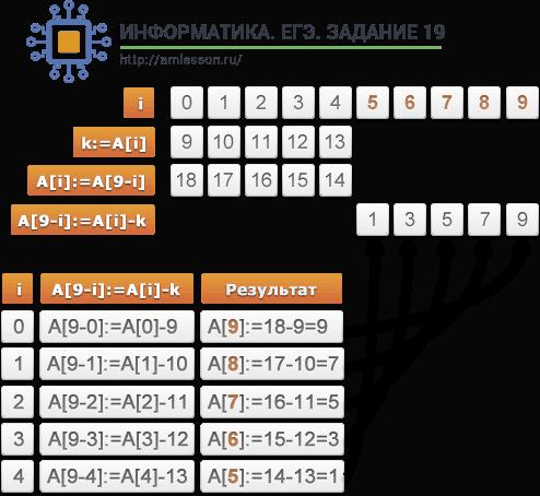 ЕГЭ по информатике задание 19