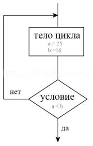 Оператор цикла с постусловием repeat
