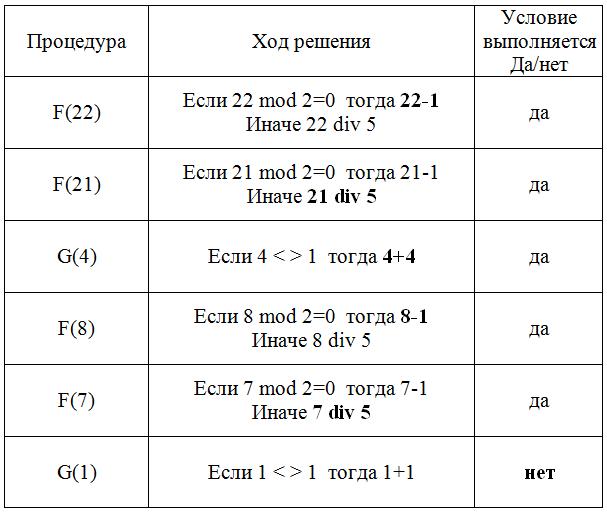 ЕГЭ по информатике задание 11