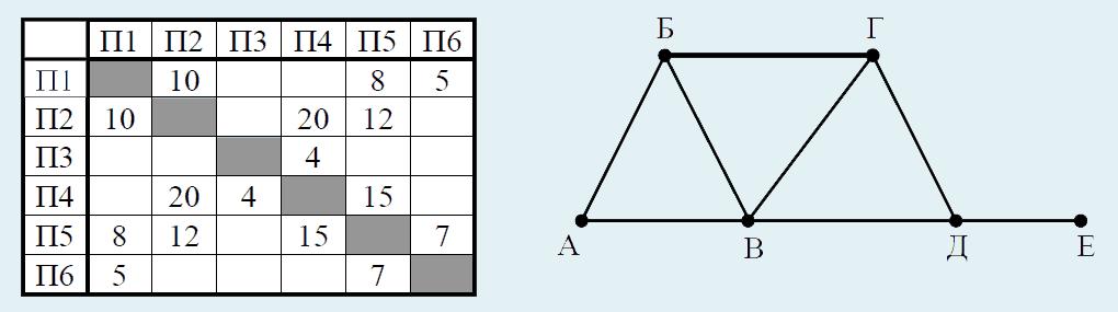 Информатика ЕГЭ задание 3
