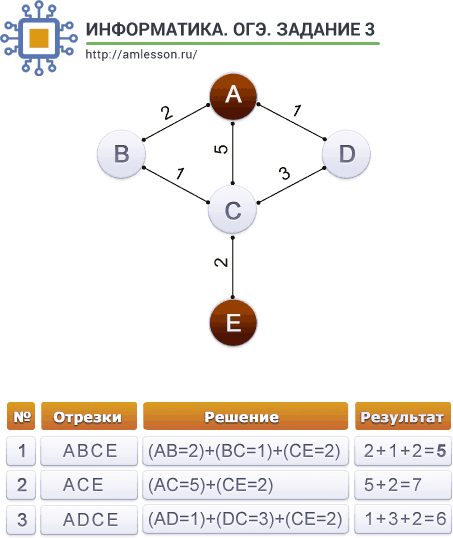 ОГЭ по информатике задание 3