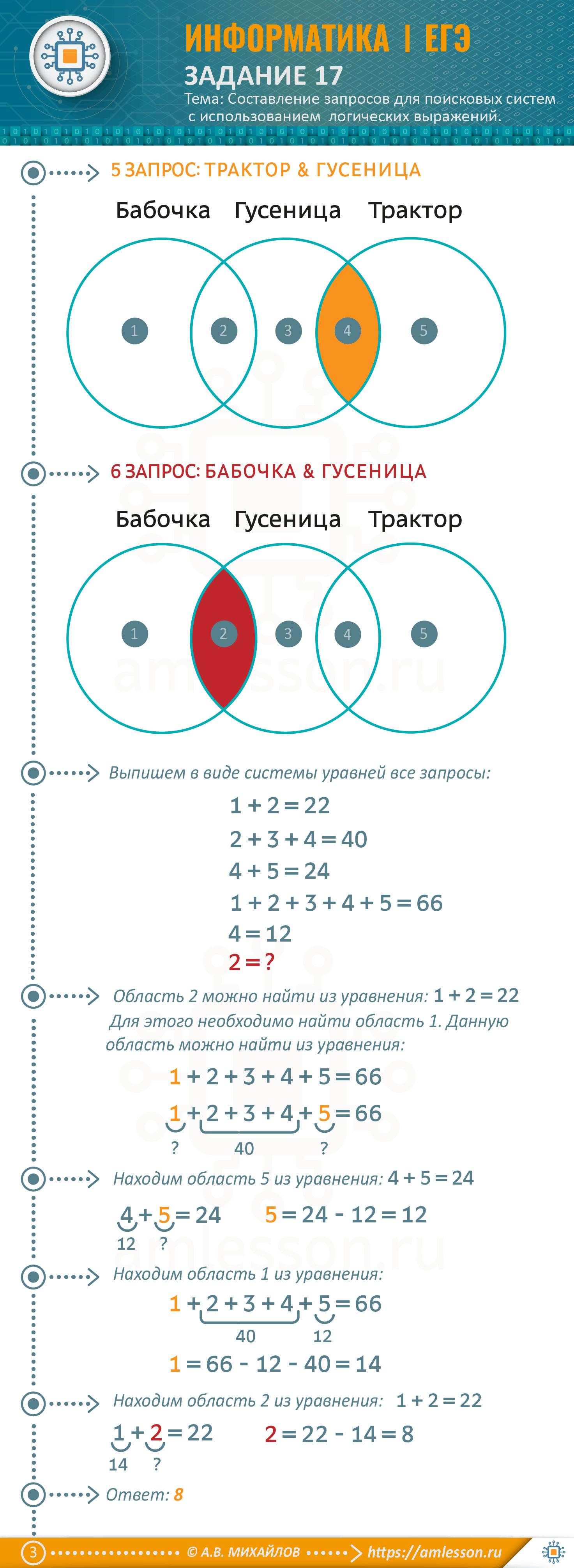ЕГЭ по информатике задание 17