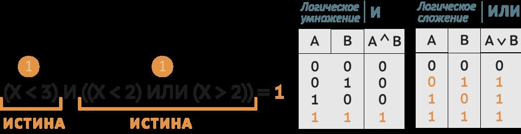 ОГЭ по информатике задание 2