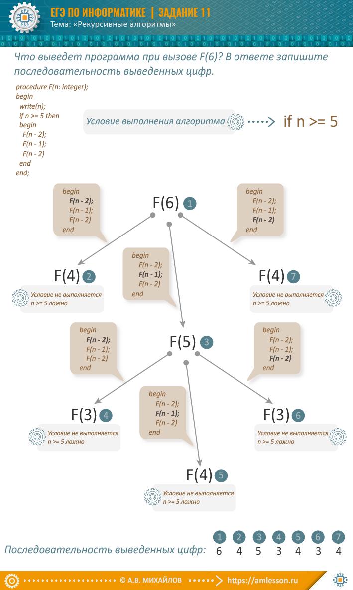 ЕГЭ по информатике задание 11-2