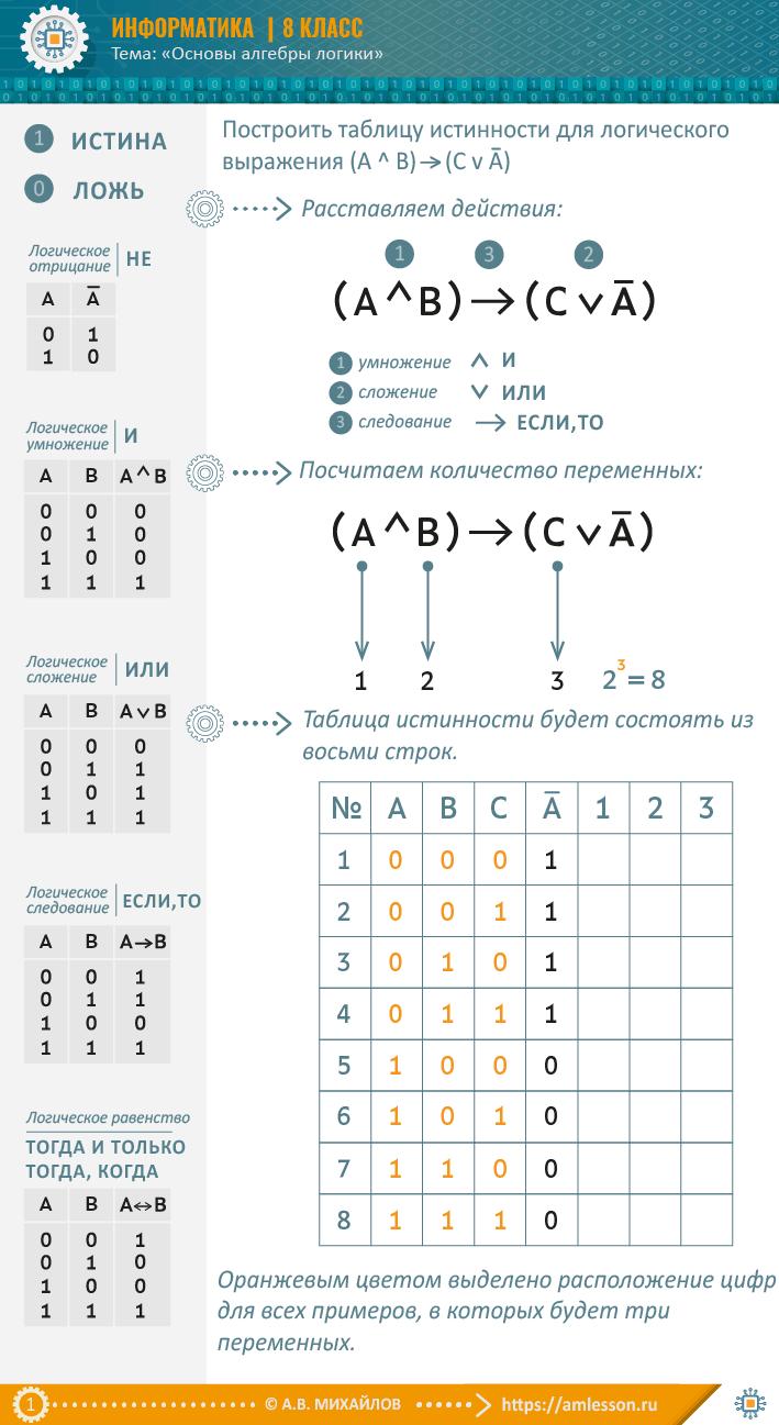 Решение задач таблица истинности 10 класс задачи и их решение по ценообразованию в