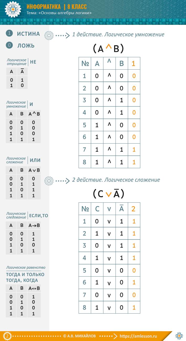 Построить таблицу истинности для логического выражения_01