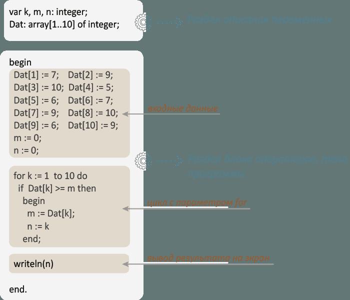 Структура программы на языке Паскаль