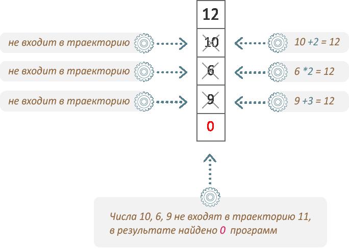 ЕГЭ 2019 по информатике задание 22 число 12