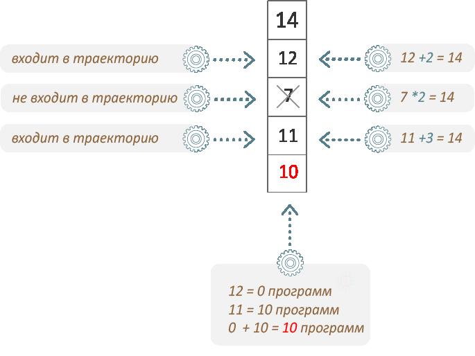 ЕГЭ 2019 по информатике задание 22 число 14