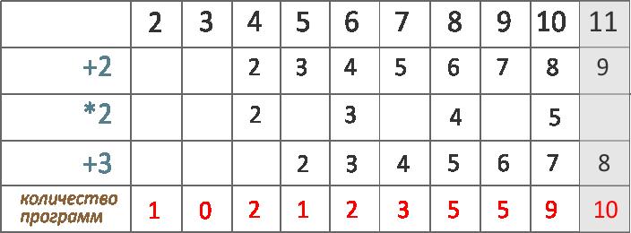 ЕГЭ 2019 по информатике задание 22 исполнитель вычислитель преобразует число