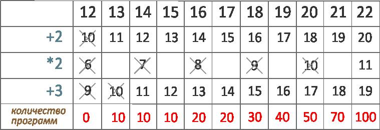 ЕГЭ 2019 по информатике задание 22 траектория вычислений программы содержитчисло 11