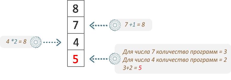 ЕГЭ информатика динамическое программирование