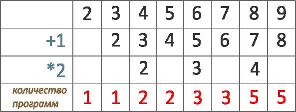 Исполнитель Вычислитель преобразует число, записанное на экране